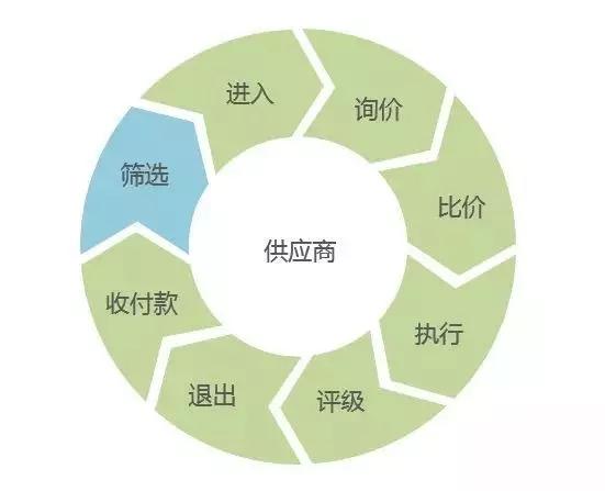 工业互联网的核心是基于全面互联而形成数据驱动的智能、网络、数据、安全是工业和互联网两个视角的共性基础和支撑。 同徽协同供应链采购和协同供应链营销等产品是工业互联网实现供应链协同发展的重要组成部分。协同供应链营销能够收集客户和合作伙伴采购需求,经过系统大数据分析和建模将采购数据转化传送到企业内部智能系统,企业内部系统经过数据分析、设计、建模和生产,并将最终的成品通过智能物流的方式发送给客户。  同徽协同供应链营销由同徽公司凭借多年B2B产品研发与服务经验积累打造而成,旨在为企业提供在线销售信息化服务, 解